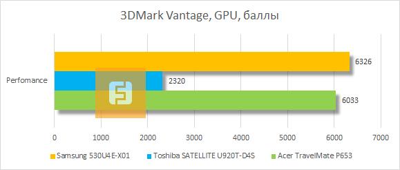 ���������� ������������ Samsung 530U4E-X01 � 3DMark Vantage