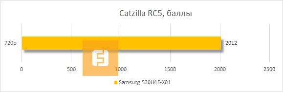 Результаты Samsung 530U4E-X01 в Catzilla RC5