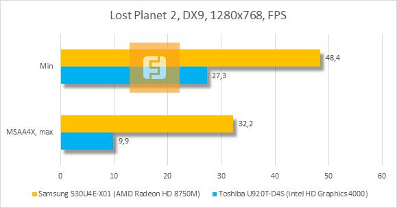 Результаты тестирования Samsung 530U4E-X01 в Lost Planet 2