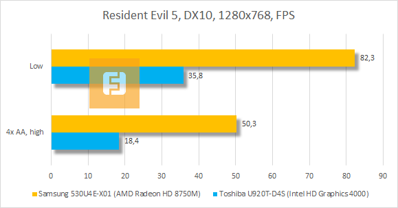 Результаты тестирования Samsung 530U4E-X01 в Resident Evil 5