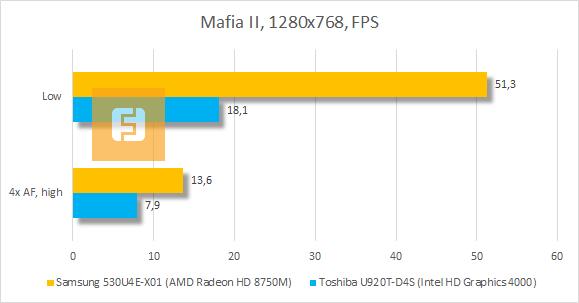 ���������� ������������ Samsung 530U4E-X01 � Mafia II