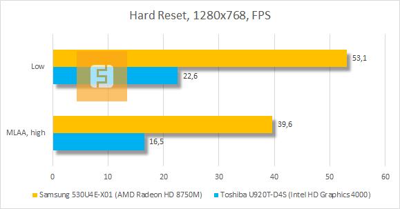 Результаты тестирования Samsung 530U4E-X01 в Hard Reset