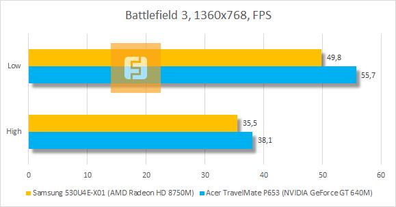 Результаты тестирования Samsung 530U4E-X01 в Battlefield 3