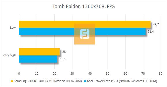 Результаты тестирования Samsung 530U4E-X01 в Tomb Raider