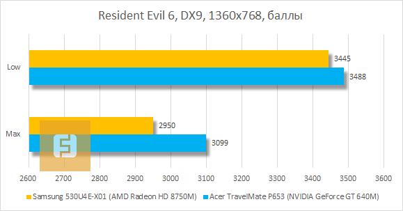 Результаты тестирования Samsung 530U4E-X01 в Resident Evil 6