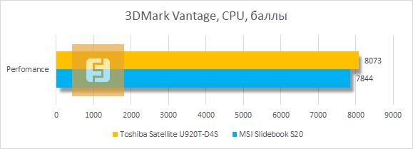 Результаты тестирования процессора Toshiba Satellite U920T-D4S в 3DMark Vantage