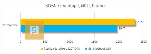 Результаты тестирования видеоядра Toshiba Satellite U920T-D4S в 3DMark Vantage