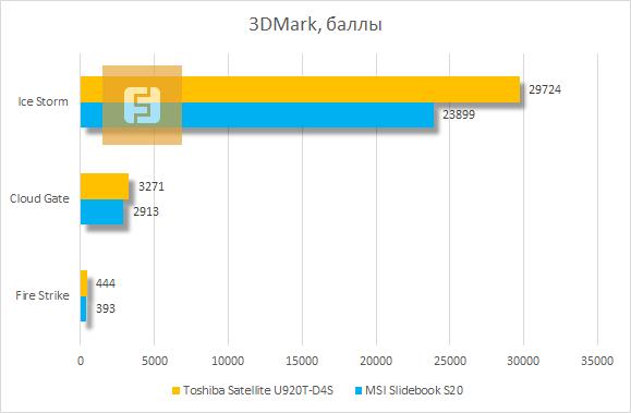 Результаты тестирования Toshiba Satellite U920T-D4S в 3DMark