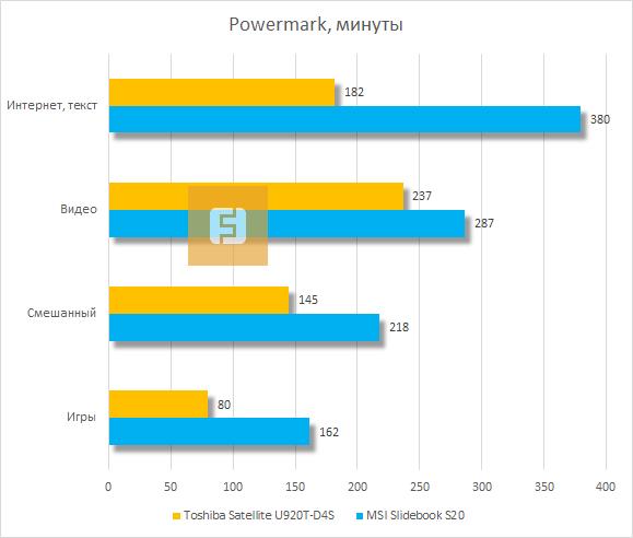 Результаты тестирования Toshiba Satellite U920T-D4S в Powermark