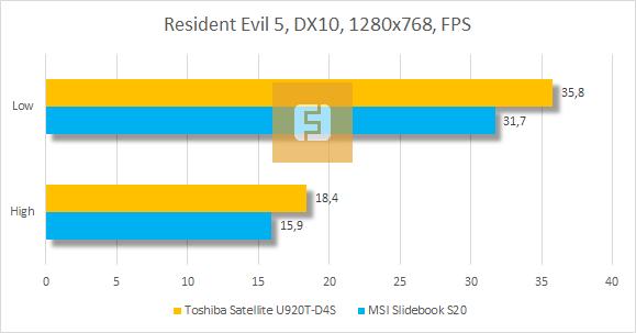 Результаты тестирования Toshiba Satellite U920T-D4S в Resident Evil 5