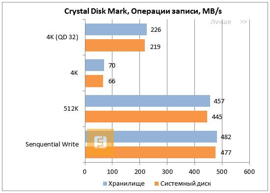 ����� � CrystalDiskMark ��� SSD Toshiba THNS512GCST, ������