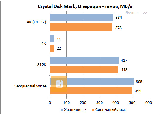 Тесты в Crystal Disk Mark для SSD Toshiba THNS512GCST, чтение