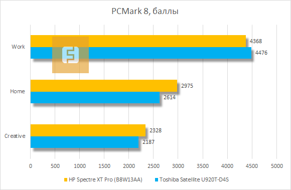Результаты тестирования HP Spectre XT Pro в PCMark 8