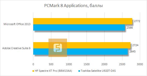 Результаты тестирования HP Spectre XT Pro в PCMark 8 Applications