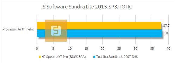 Результаты тестирования HP Spectre XT Pro в SiSoftware Sandra Lite 2013.SP3