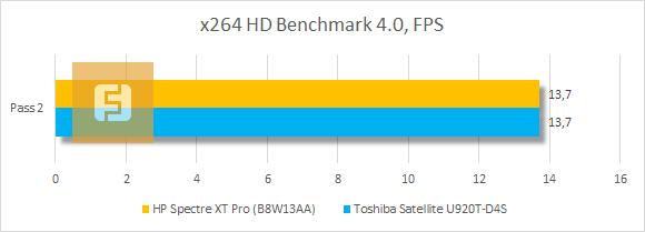 Результаты тестирования HP Spectre XT Pro в x264 HD Benchmark 4.0