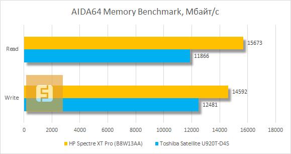 Результаты тестирования HP Spectre XT Pro в AIDA64 Memory Benchmark
