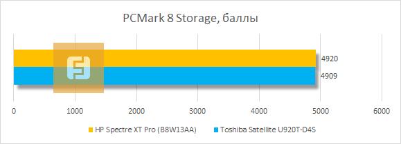 Результаты тестирования HP Spectre XT Pro в PCMark 8 Storage