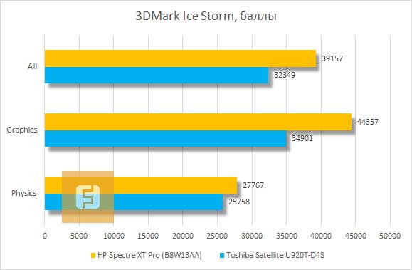 Результаты тестирования HP Spectre XT Pro в 3DMark Ice Storm