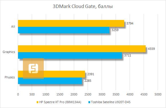 Результаты тестирования HP Spectre XT Pro в 3DMark Cloud Gate