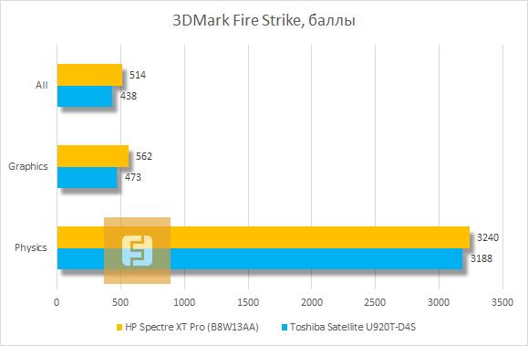 Результаты тестирования HP Spectre XT Pro в 3Dmark Fire Strike