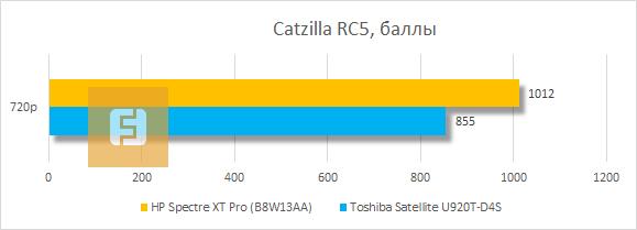 Результаты тестирования HP Spectre XT Pro в Catzilla RC5