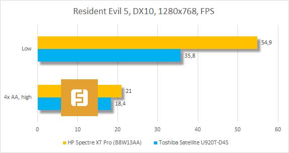 Результаты тестирования HP Spectre XT Pro в Resident Evil 5