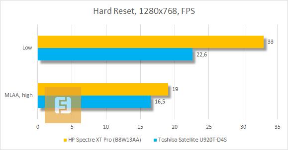 Результаты тестирования HP Spectre XT Pro в Hard Reset