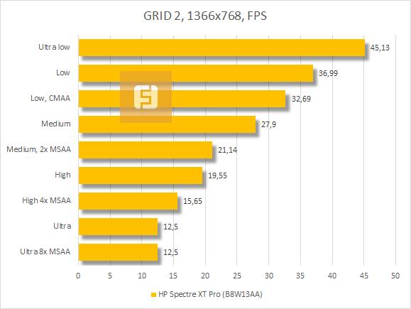 Результаты тестирования HP Spectre XT Pro в GRID 2