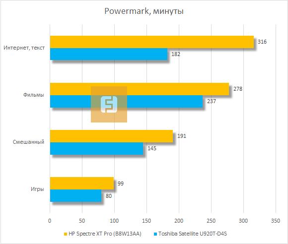 Время автономной работы HP Spectre XT Pro в Powermark