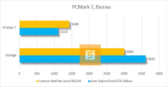 Тестирование Lenovo IdeaTab Lynx K3011W в PCMark 7