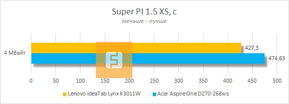 Тестирование Lenovo IdeaTab Lynx K3011W в Super PI 1.5 XS