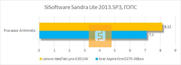 Тестирование Lenovo IdeaTab Lynx K3011W в SiSoftware Sandra Lite 2013. SP3
