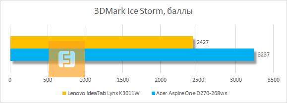 Тестирование Lenovo IdeaTab Lynx K3011W в 3DMark