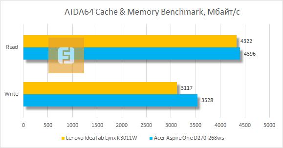 Тестирование Lenovo IdeaTab Lynx K3011W в AIDA64 Cashe & Memory Benchmark