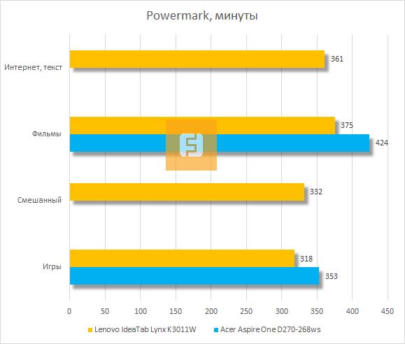 Тестирование Lenovo IdeaTab Lynx K3011W в Powermark