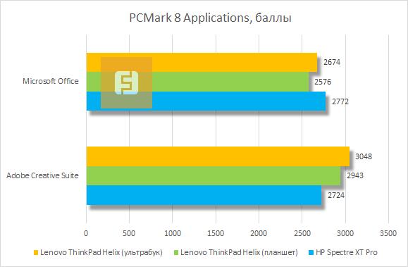 Результаты тестирования Lenovo ThinkPad Helix в PCMark 8 Applicatios