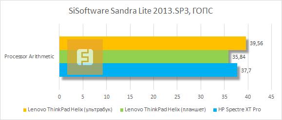 Результаты тестирования Lenovo ThinkPad Helix в SiSoftware Sandra Lite 2013.SP3