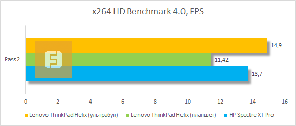 Результаты тестирования Lenovo ThinkPad Helix в x264 HD Benchmark 4.0