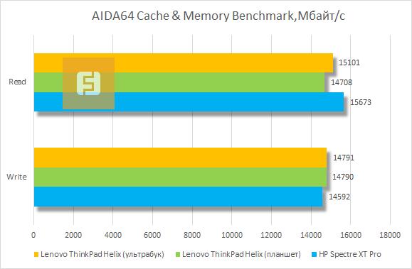 Результаты тестирования Lenovo ThinkPad Helix в AIDA64 Cashe & Memory Benchmark