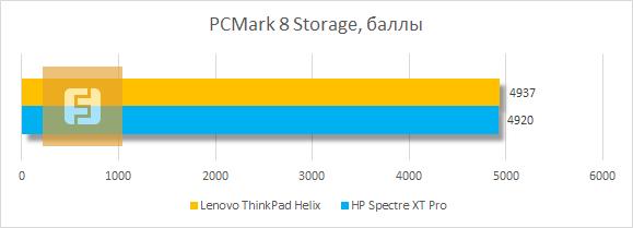Результаты тестирования Lenovo ThinkPad Helix в PCMark 8 Storage