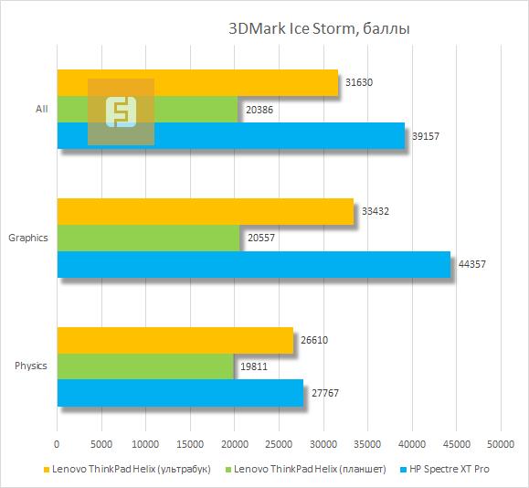 Результаты тестирования Lenovo ThinkPad Helix в 3DMark Ice Storm