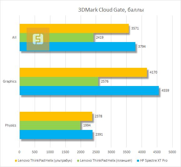 Результаты тестирования Lenovo ThinkPad Helix в 3DMark Cloud Gate