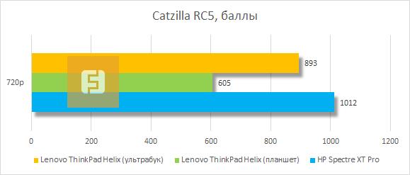 Результаты тестирования Lenovo ThinkPad Helix в Catzilla RC5