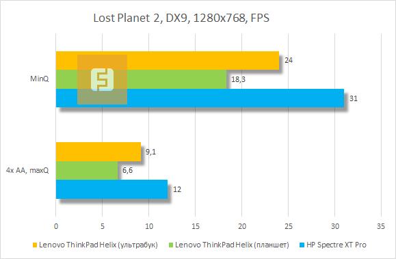 Результаты тестирования Lenovo ThinkPad Helix в Lost Planet 2