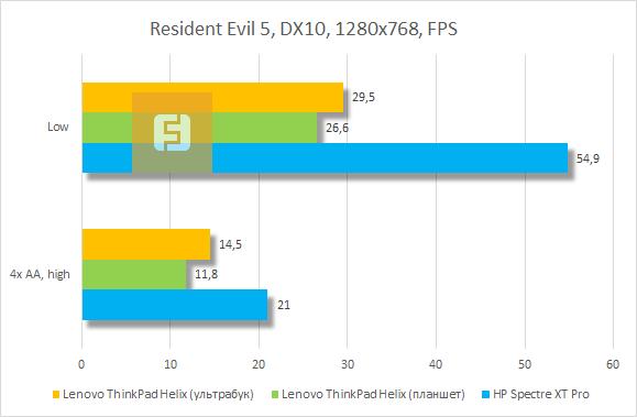 Результаты тестирования Lenovo ThinkPad Helix в Resident Evil 5