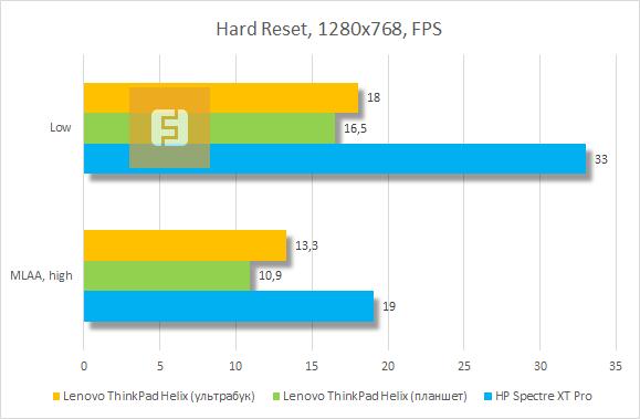 Результаты тестирования Lenovo ThinkPad Helix в Hard Reset