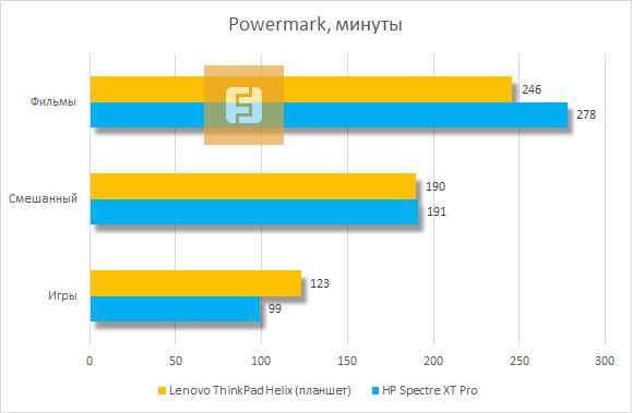Время автономной работы Lenovo ThinkPad Helix по версии Powermark