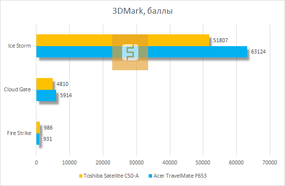 Тестирование Toshiba Satellite C50-A в 3Dmark
