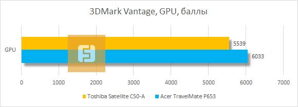 Тестирование Toshiba Satellite C50-A в 3Dmark Vantage
